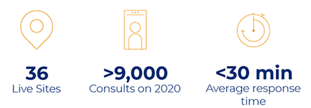 Telepsychiatry 2020 infographic: 36 live sites, >9,000 consults, <30 minute average response time