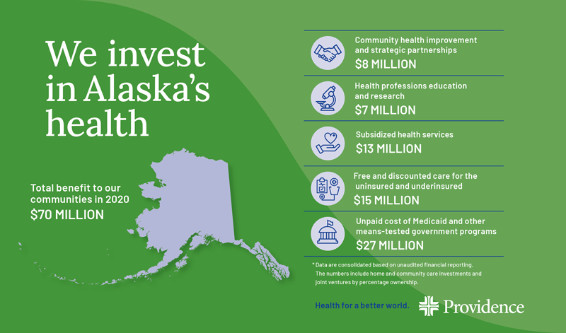 Infographic - Providence investment in Alaska's health totaled $70 million in 2020.