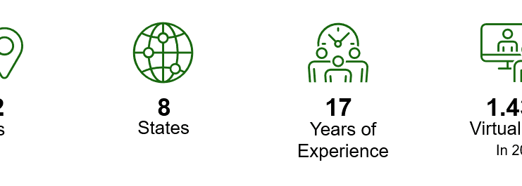 Telehealth 2021 infographic: 172 sites, 8 states, 17 years of experience, 950k virtual visits