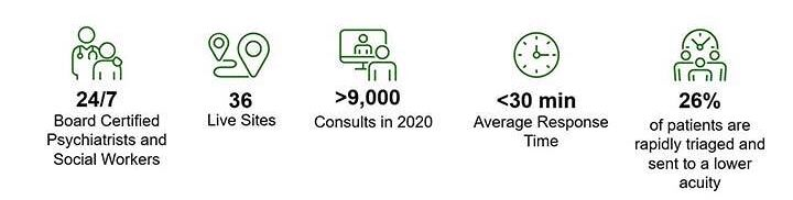 TelePsychiatry 2021 infographic: 9,000+ consults in 2020, 36 live sites